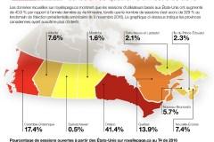 Intérêt croissant pour l'immobilier canadien chez nos voisins du Sud